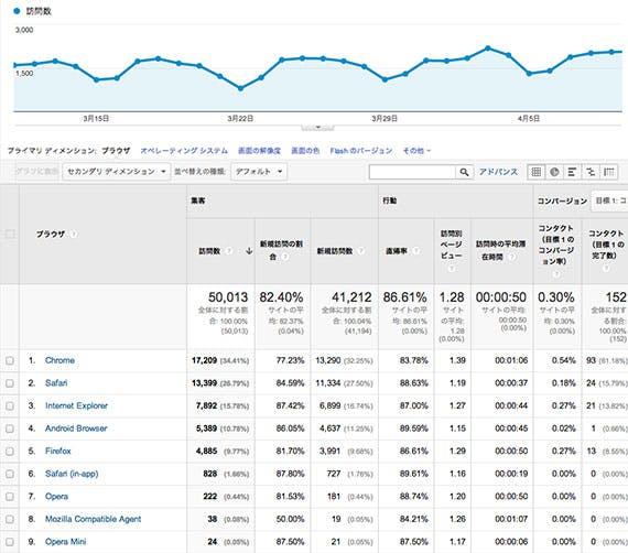 google-analytics-browser