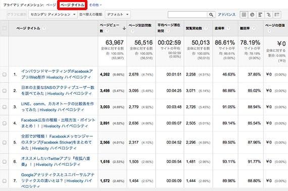 google-analytics-content-page-title