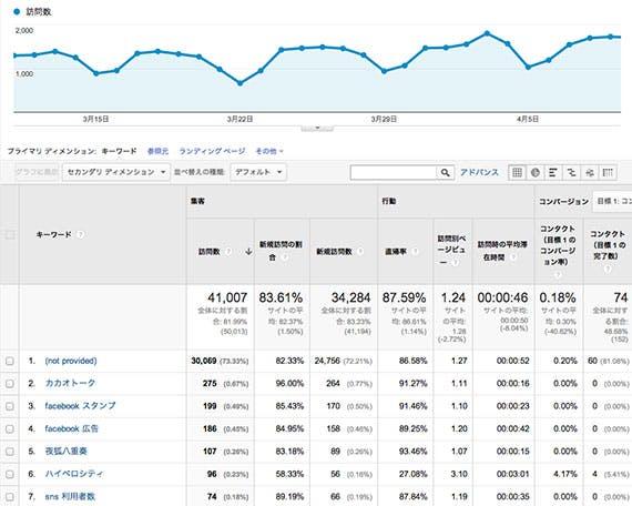 google-analytics-organic-search
