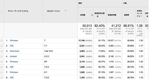 google-analytics-os-version
