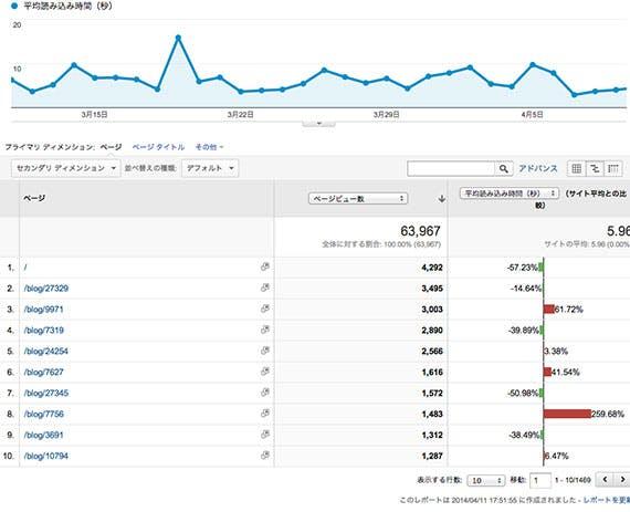 google-analytics-page-speed-2