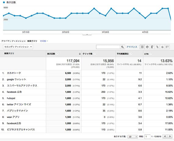 google-analytics-search-query