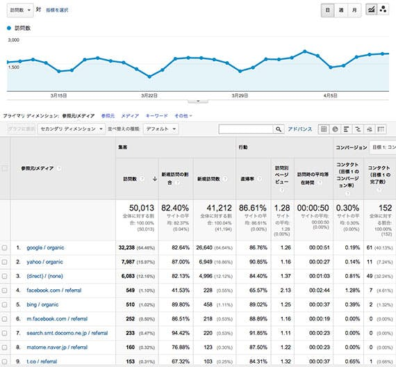 google-analytics-traffic