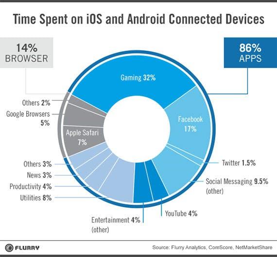 mobile-use-destroy-browser
