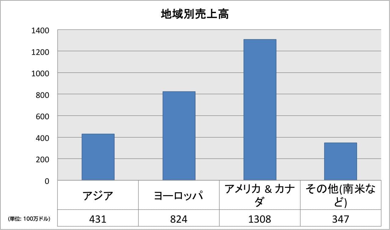 facebook-2014q2-revenue-local
