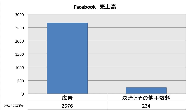 facebook-2014q2-revenue