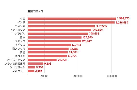世界 の 人口 ランキング