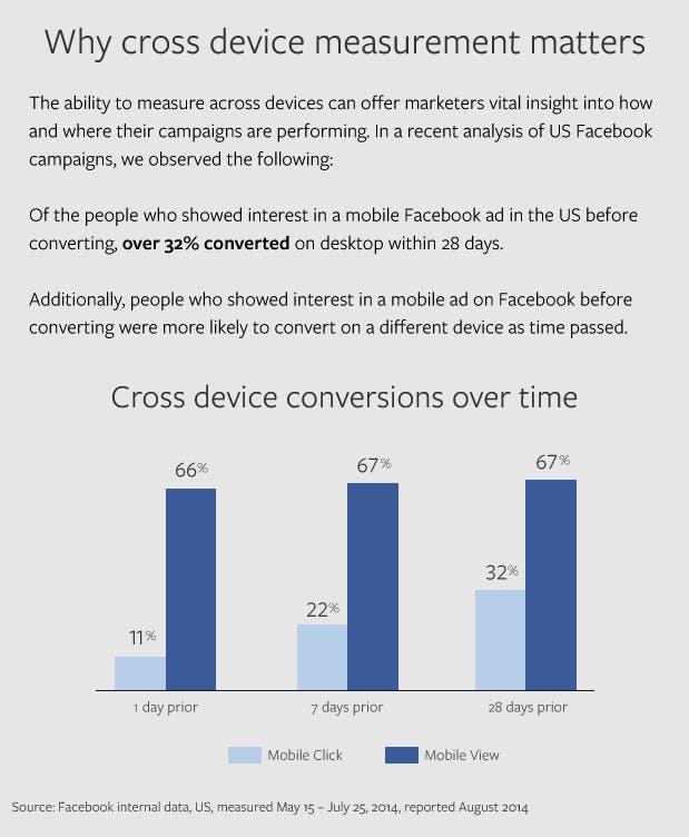 facebook-multi-device