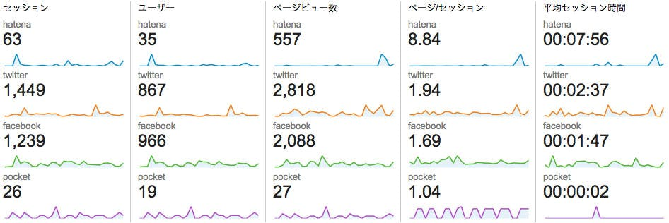 google-analytics-social-page-view