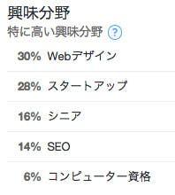 twitter-analytics-interest