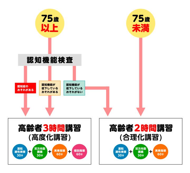 認知検査の図_2