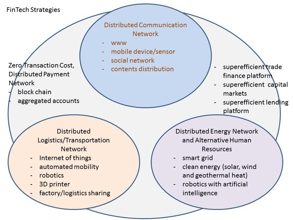 FinTech-Strategies-En